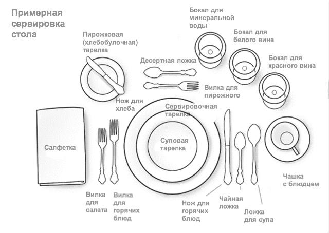 Правильная расстановка приборов на столе