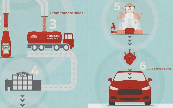 На дорогах появятся автомобили из... томатов
